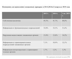 Таможенный контроль после выпуска товаров почему в России не  kati post kontrl