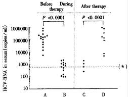 422c Pt Chart Hcv Rna Positivity In Peripheral Blood Mononuclear Cells Of