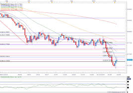 Nzd Vs Usd Chart Nzd Usd Rebound Eyes 0 7600 Aud Usd Remains Oversold