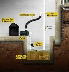 backup sump pump options. Simple Sump Batterypowered Pump Layout With Backup Sump Pump Options
