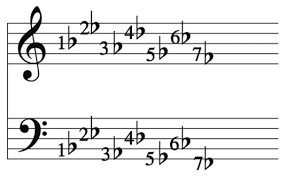 How To Read Key Signatures Dummies