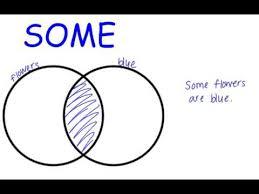 Venn Diagram In Logic Unit 3 Logic Lesson 1 Venn Diagrams