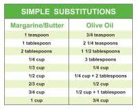 Crisco To Butter Conversion Chart Crisco To Butter Conversion Chart 1 Stick Of Butter