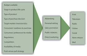 principles of marketing flatworld the promotion mix