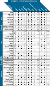 Rubber Compatibility Chart Chemical Compatibility Chart Rubber And Synthetics