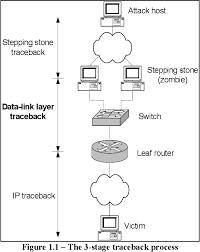 Data Link Layer Pdf Data Link Layer Traceback In Ethernet Networks