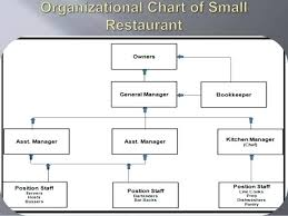 Small Hotel Organisational Chart 52 Correct Restaurant Position Chart