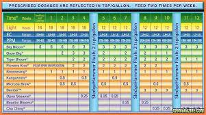 Fox Farm Nutrient Chart Unbiased Fox Farm Nutrients Feeding Chart Plant Magic Soil