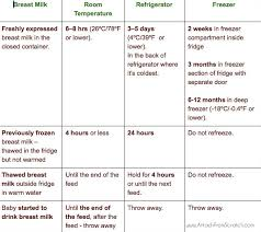 Breastmilk Storage Chart Storing Breast Milk Is Not That Complicated