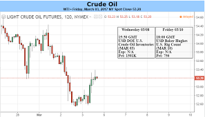 Oils Market Structure Shows Limited Downside Charts Appear