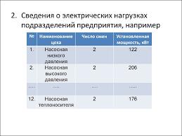Содержание отчета по учебной практике Специальность  Содержание отчета по учебной практике Специальность Электроснабжение промышленных предприятий