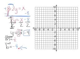 solve for y then graph the equation