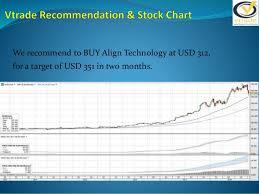 Buy Align Technology Inc