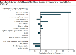 Americas Opioid Epidemic Is So Bad Its Causing Average