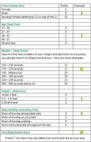 Weight Watchers Turnaround Program Points Chart Pin On All Things Weight Watchers