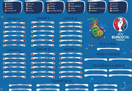 This Is My Uefa Euro 2016 Wall Chart I Have Done At College