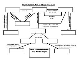 The Crucible Act 2 Character Chart Crucible Characters Worksheets Teaching Resources Tpt