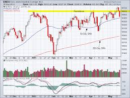 Dow Jones Industrial Average Candlestick Chart Tradeonline Ca