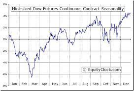Mini Sized Dow Futures Ym Seasonal Chart Equity Clock