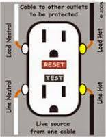electrical experts for the bay area many outlets today are gfi protected meaning there is a gfi outlet somewhere in the circuit that has tripped killed all power to the remaining outlets