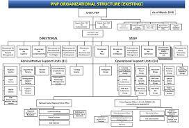 Schlumberger Organization Chart Always Up To Date Schlumberger Organizational Chart 2019