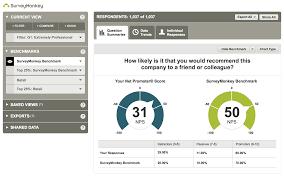New Introducing Surveymonkey Benchmarks Surveymonkey