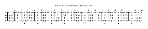bass notes mirrored bass guitar fretboard les francoeur Bass Notes Diagram bass notes mirrored bass guitar fretboard bass notes diagram