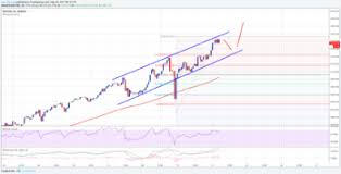 Bitcoin Price Prediction 2017 Chart Bitcoin Price Forecast Btc Usd Set To Break 2500