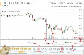 Ark Chart Ark Coin Binance Bitcoin Chart Poloniex