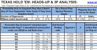 Poker Wahrscheinlichkeiten Und Statistik Partypoker