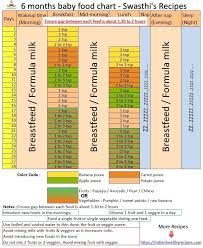 6 Months Baby Food Chart With Baby Food Recipes Baby