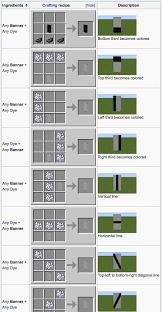Minecraft Banner Patterns New The Minecraft Wiki On Banner Recipes Is Kinda Semiuseful Rebrn