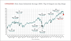 Stock Market The Dows 10 Worst Days In History Fortune
