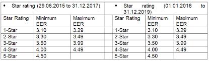Eer Rating Chart 2018 Iseer Eer Bee Star Ratings Understand Air Conditioner