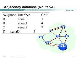 Adjacency Database Router A