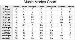 Major Scale Modes Chart Modern Modes Of The Major Scale Pianolessons In 2019