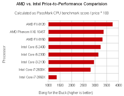 Best Processors For Gaming 2019 Under 100 200 300