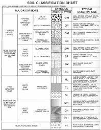 Soil Properties Classification