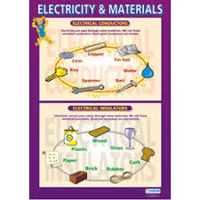Chart Electricity And Materials