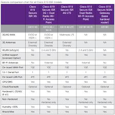 Cisco Wireless Router Comparison Chart Feature Comparison Chart For All Cisco 819 Isr Models Wifi