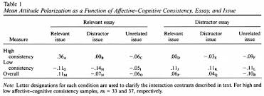 affective cognitive consistency and thought induced attitude mean attitude polarization as a function of affective cognitive consistency essay