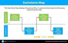 Swim Lane Process Map Beautiful Visio Cross Functional Flowchart