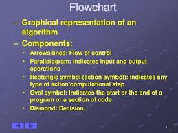 Computer Programming Flowchart Ppt Download