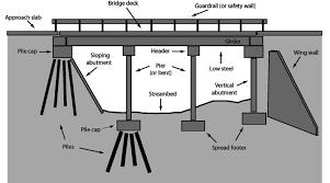 Abutment Definition Bridge Terminology Engineering Feed