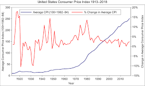 File Us Consumer Price Index Graph Svg Wikimedia Commons