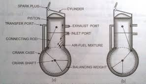 what is two stroke engine mechanical booster construction what is two stroke engine