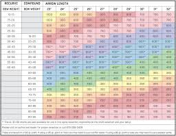 Compound Bow Arrow Weight Chart Arrow Sizing Chart
