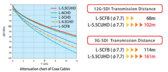 Coax Cable Specifications Chart Applied Technology Coaxial Cable Improvements For 4k