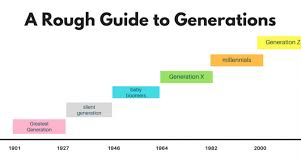 List Of Generations Chart When To Capitalize Generation Names Generation Years
