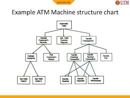 Structure Chart In Software Engineering Ppt Programming Techniques I Scj Ppt Video Online Download